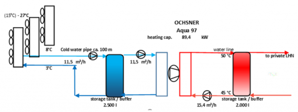 Heat exchanger and water to water heat pump for waste heat recovery from underground stations, concept (Berlin). Source: https://www.reuseheat.eu/berlin/