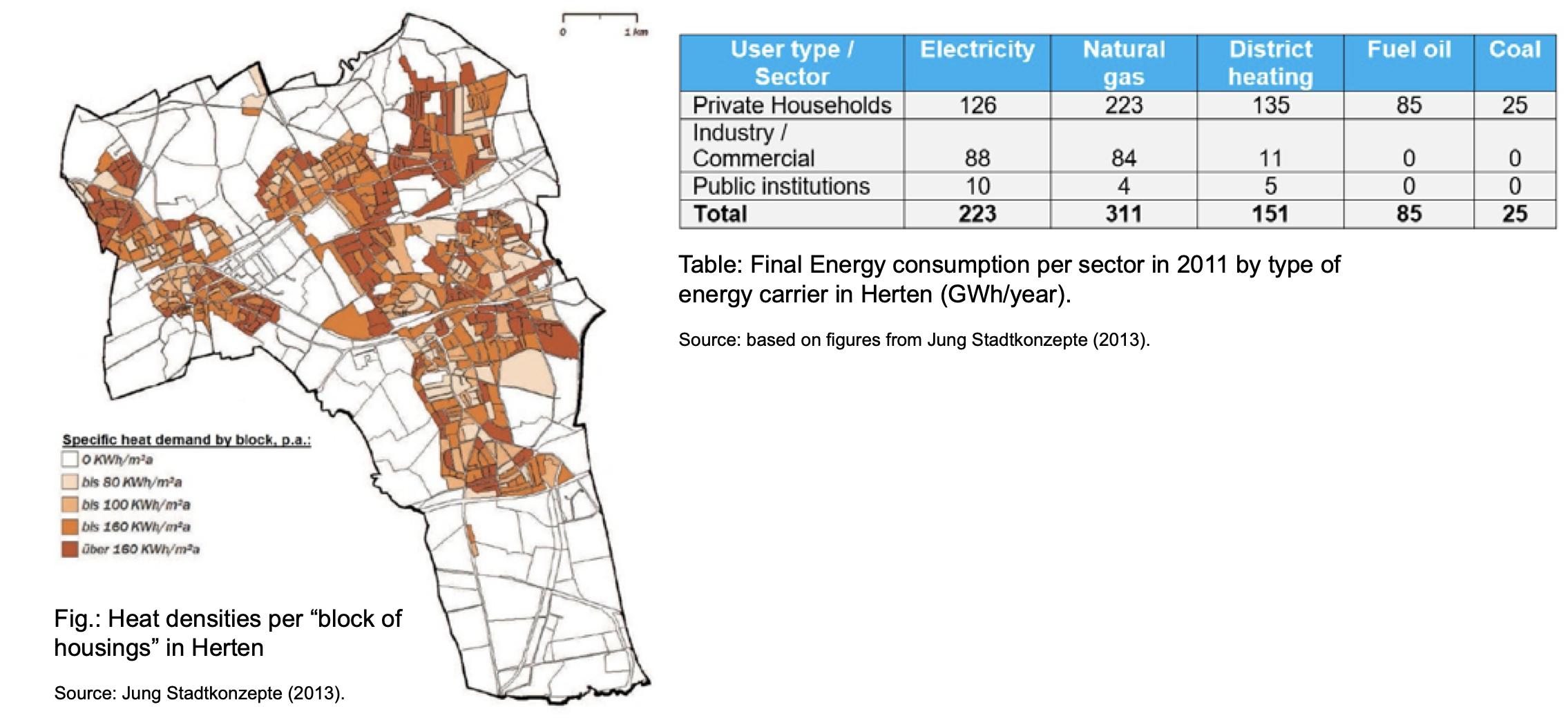 Heat density and final energy consumption per sector in Herten