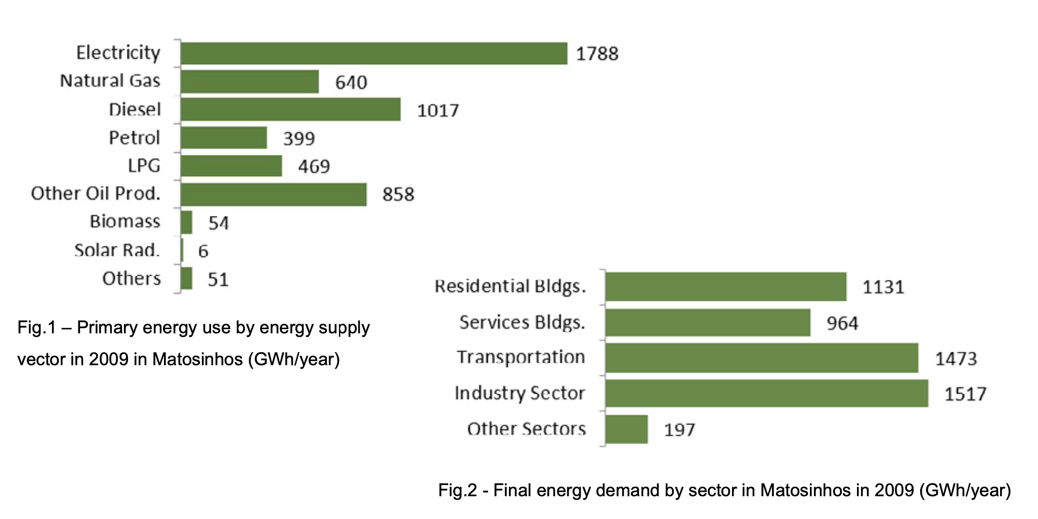 Primary energy use by energy supply and final energy demand by sector in Matosinhos