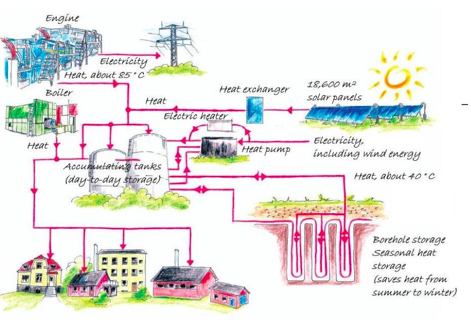 Schematic overview of Brædstrup district heating (Source: https://www.coolheating.eu/images/downloads/3.1-Best-practice-example-Braedstrup-JimLarsen.pdf)