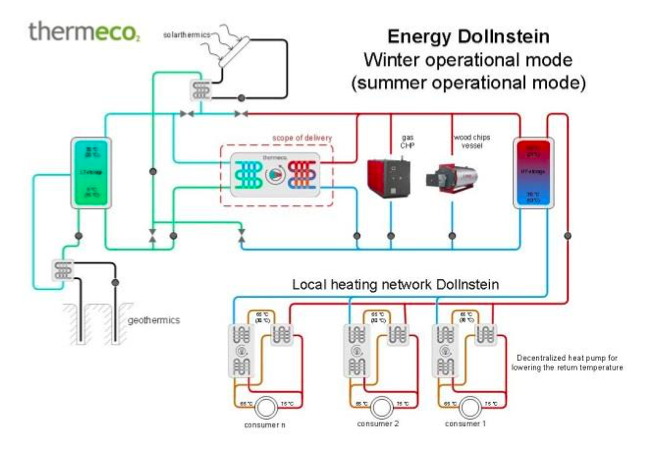 Operating scheme local heating network Dollnstein (Source: https://www.coolheating.eu/images/downloads/Study_tours_D2.3/CoolHeating_D2.3-study_trour_Germany--public.pdf)