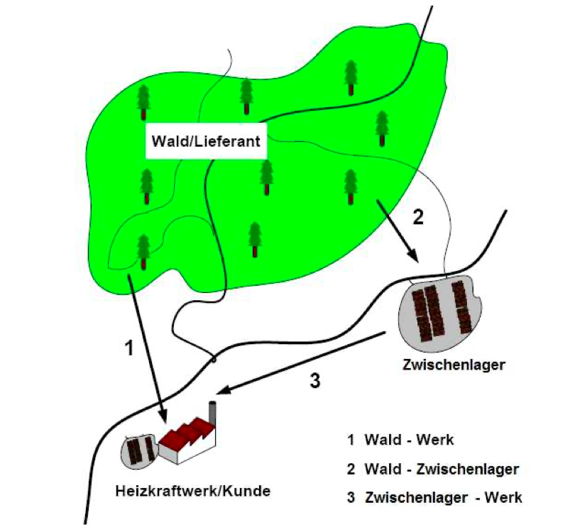Concept for mobilizing unused resources from local forests in Güttenbach with an interim storage (Source: http://www.pemures.com/cms/images/downloads/Energieholzbereitstellung_Konzept.pdf)