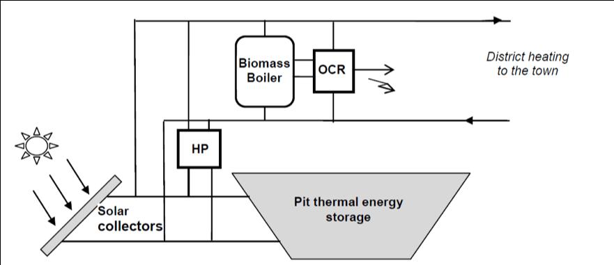 Configuration in Marstal (Source: https://www.solarmarstal.dk)