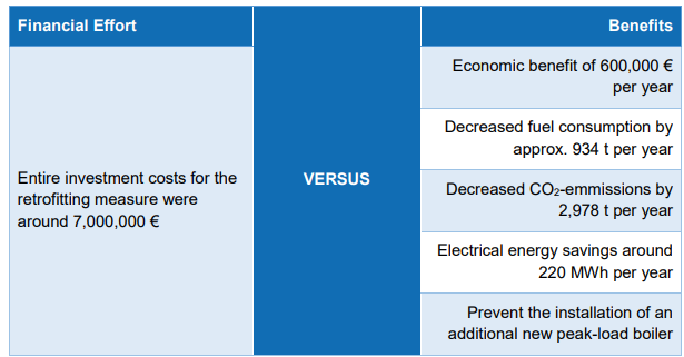 Costs vs benefits (Retrieved from: https://www.upgrade-dh.eu/images/Publications%20and%20Reports/D2.1_2019-04-30_Upgrade%20DH_final_AGFW.PDF)